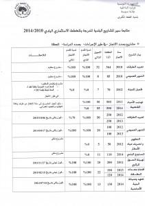 إنجازات بلدية القلعة الكبرى 2010 2014
